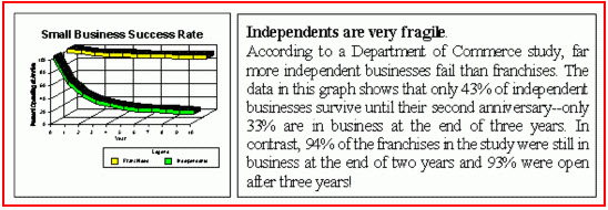 Independents are Fragile